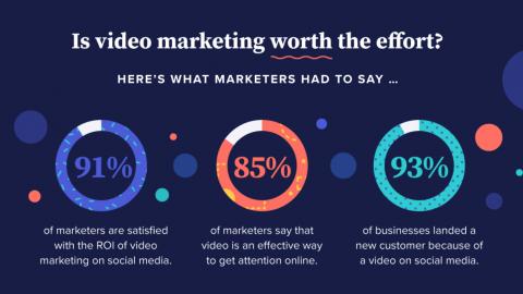 Video Marketing Northern IReland
